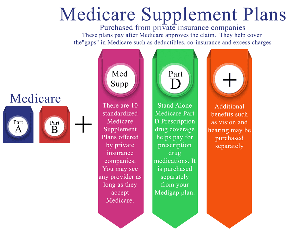 Medigap, Medicare Supplement Insurance
