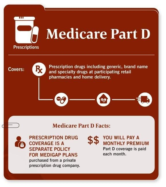 Medicare Part D Drug Card Quote