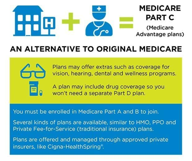 Medicare Advantage, Medicare Part C
